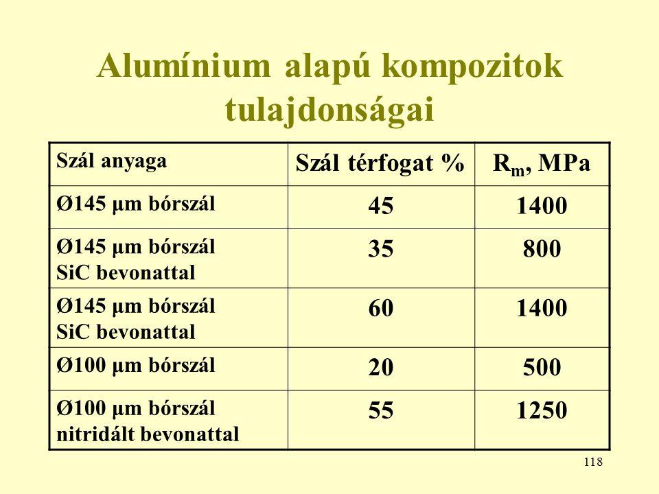 118 Alumínium alapú kompozitok tulajdonságai Szál anyaga Szál térfogat %R m, MPa Ø145 μm bórszál 451400 Ø145 μm bórszál SiC bevonattal 35800 Ø145 μm b