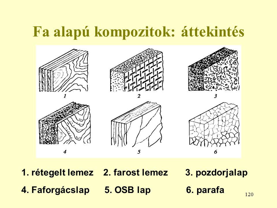 120 Fa alapú kompozitok: áttekintés 1. rétegelt lemez 2. farost lemez 3. pozdorjalap 4. Faforgácslap 5. OSB lap 6. parafa