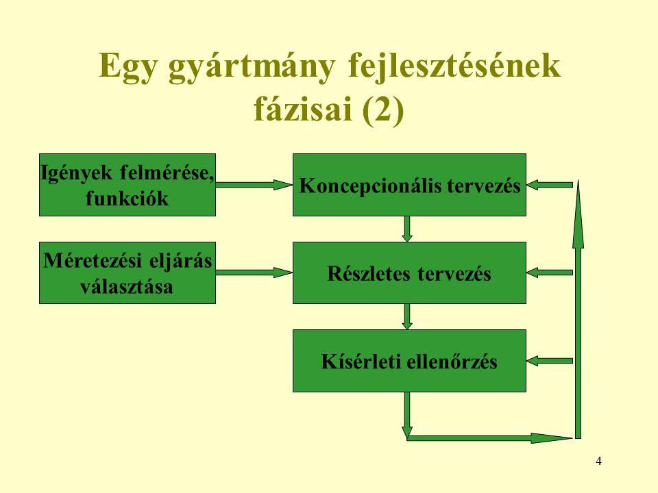 4 Egy gyártmány fejlesztésének fázisai (2) Igények felmérése, funkciók Koncepcionális tervezés Részletes tervezés Kísérleti ellenőrzés Méretezési eljá