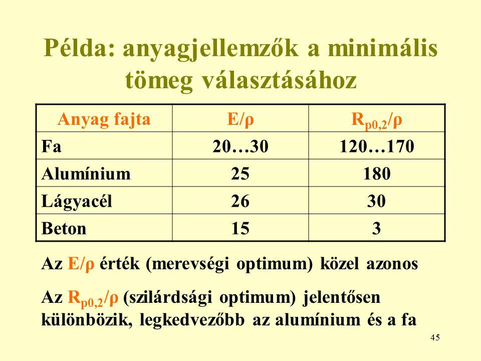 45 Példa: anyagjellemzők a minimális tömeg választásához Anyag fajtaE/ρR p0,2 /ρ Fa20…30120…170 Alumínium25180 Lágyacél2630 Beton153 Az E/ρ érték (mer