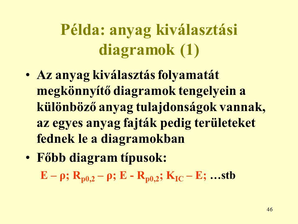 46 Példa: anyag kiválasztási diagramok (1) Az anyag kiválasztás folyamatát megkönnyítő diagramok tengelyein a különböző anyag tulajdonságok vannak, az