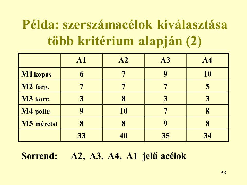 56 Példa: szerszámacélok kiválasztása több kritérium alapján (2) A1A2A3A4 M1 kopás 67910 M2 forg. 7775 M3 korr. 3833 M4 polír. 91078 M5 méretst 8898 3