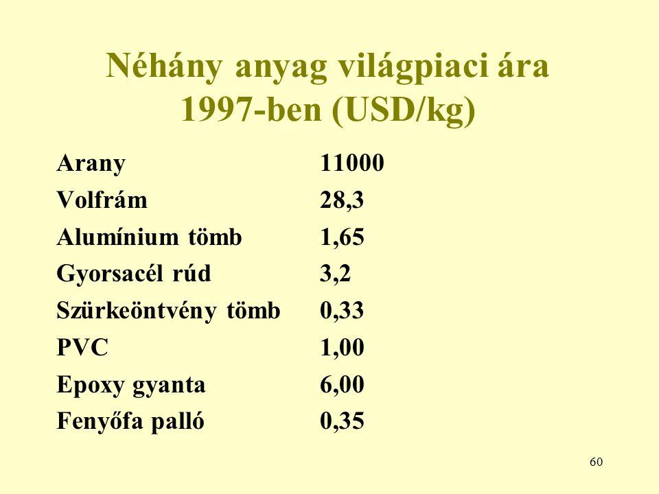 60 Néhány anyag világpiaci ára 1997-ben (USD/kg) Arany11000 Volfrám28,3 Alumínium tömb1,65 Gyorsacél rúd3,2 Szürkeöntvény tömb0,33 PVC1,00 Epoxy gyant
