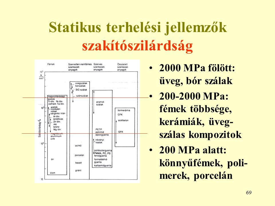 69 Statikus terhelési jellemzők szakítószilárdság 2000 MPa fölött: üveg, bór szálak 200-2000 MPa: fémek többsége, kerámiák, üveg- szálas kompozitok 20