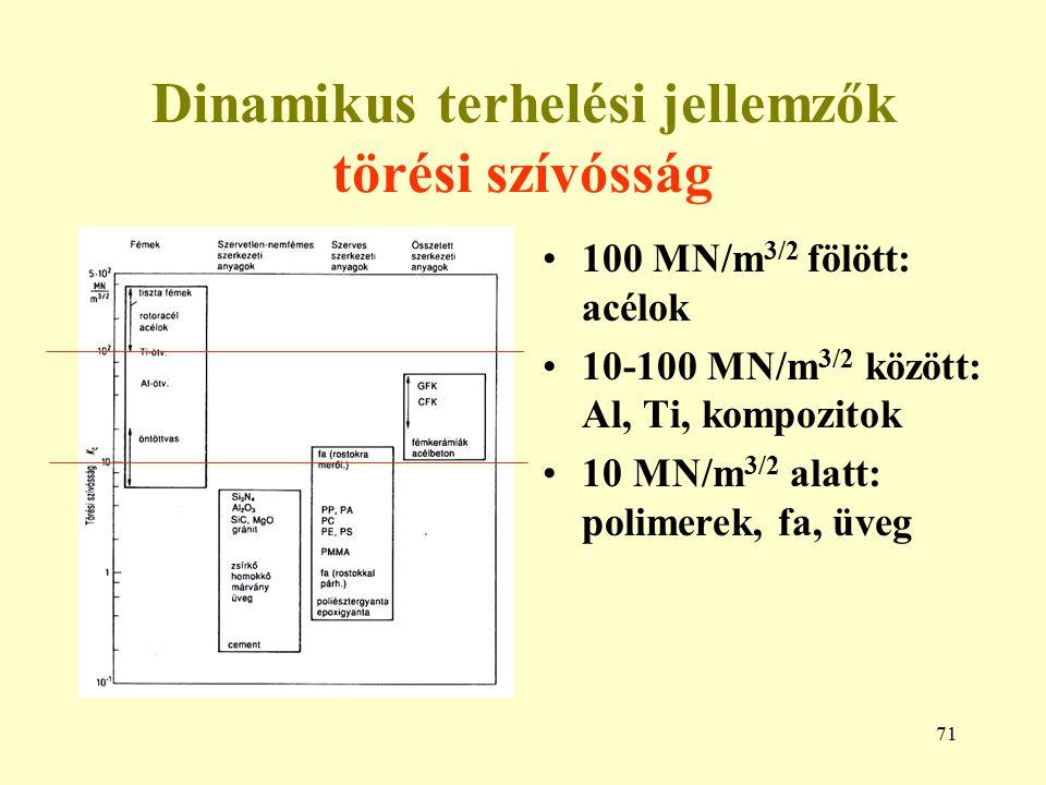71 Dinamikus terhelési jellemzők törési szívósság 100 MN/m 3/2 fölött: acélok 10-100 MN/m 3/2 között: Al, Ti, kompozitok 10 MN/m 3/2 alatt: polimerek,