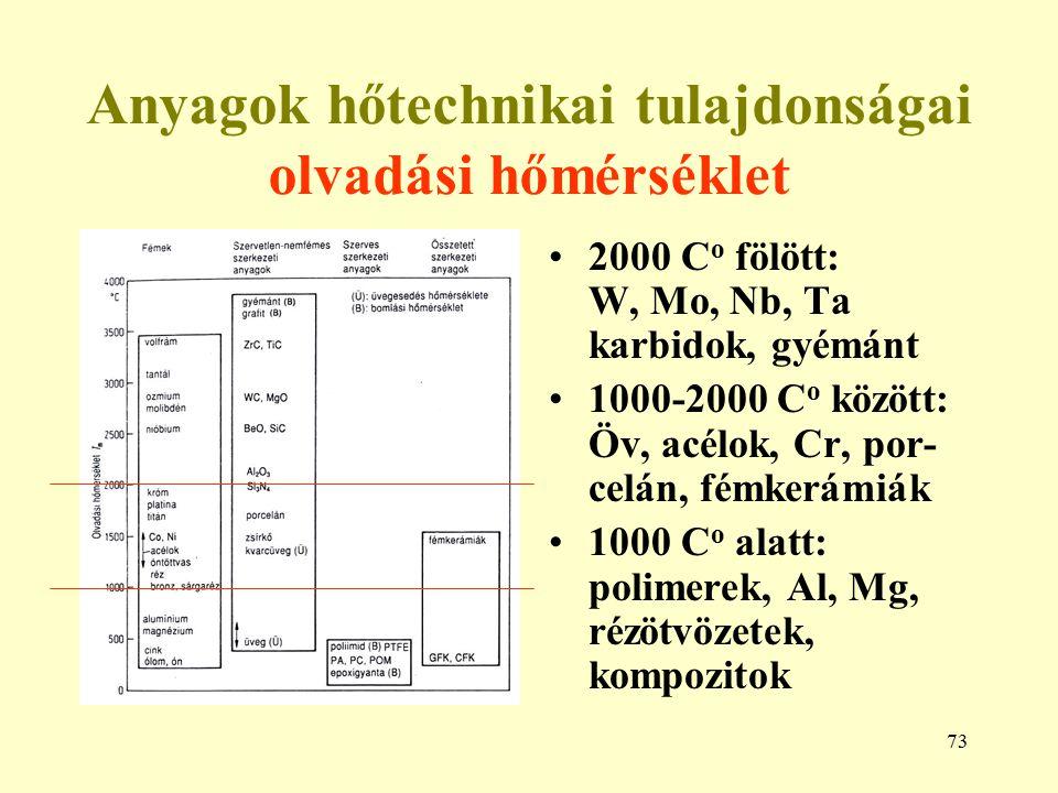 73 Anyagok hőtechnikai tulajdonságai olvadási hőmérséklet 2000 C o fölött: W, Mo, Nb, Ta karbidok, gyémánt 1000-2000 C o között: Öv, acélok, Cr, por-