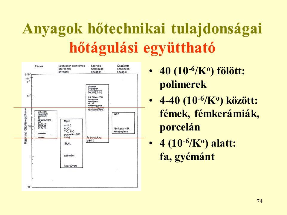 74 Anyagok hőtechnikai tulajdonságai hőtágulási együttható 40 (10 -6 /K o ) fölött: polimerek 4-40 (10 -6 /K o ) között: fémek, fémkerámiák, porcelán