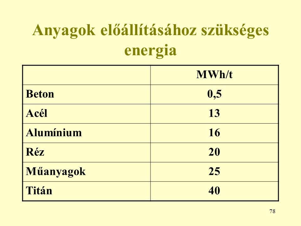 78 Anyagok előállításához szükséges energia MWh/t Beton0,5 Acél13 Alumínium16 Réz20 Műanyagok25 Titán40