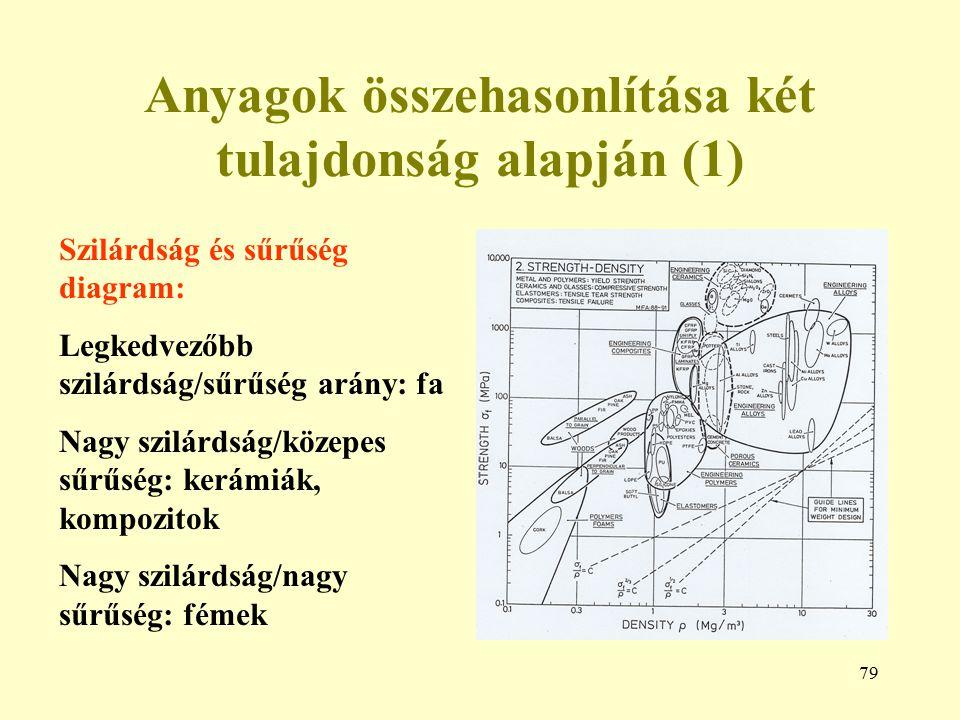 79 Anyagok összehasonlítása két tulajdonság alapján (1) Szilárdság és sűrűség diagram: Legkedvezőbb szilárdság/sűrűség arány: fa Nagy szilárdság/közep