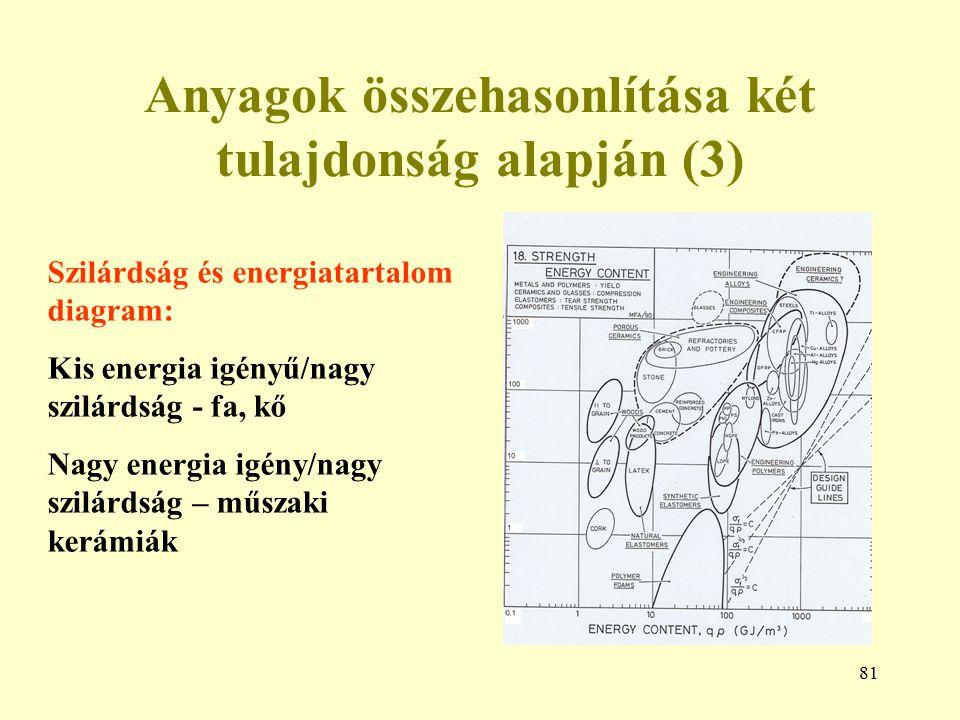 81 Anyagok összehasonlítása két tulajdonság alapján (3) Szilárdság és energiatartalom diagram: Kis energia igényű/nagy szilárdság - fa, kő Nagy energi
