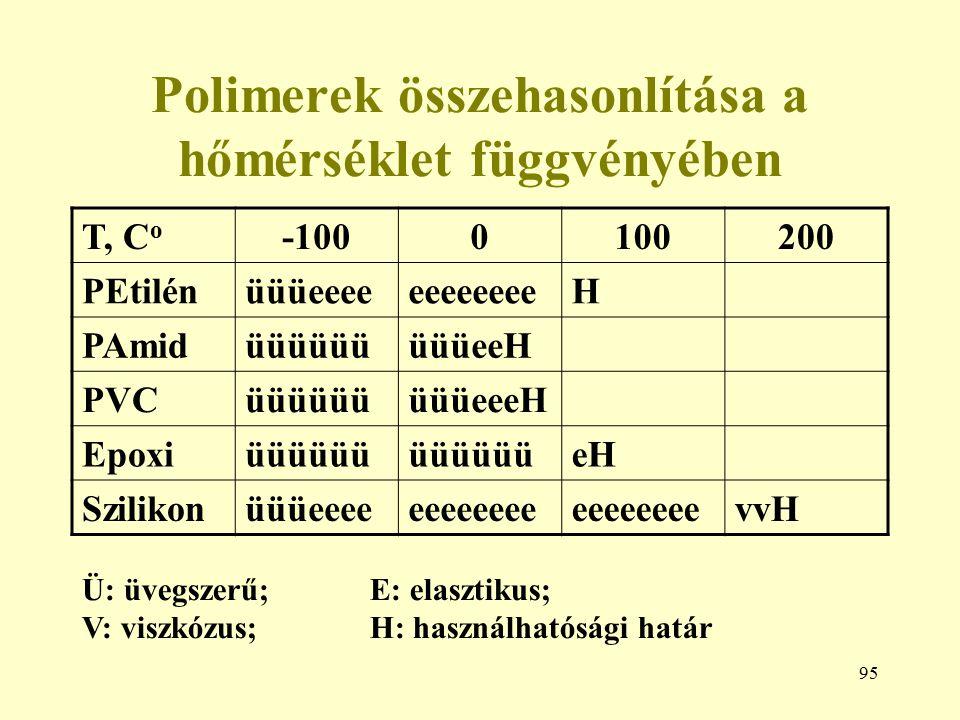 95 Polimerek összehasonlítása a hőmérséklet függvényében T, C o -1000100200 PEtilénüüüeeeeeeeeeeeeH PAmidüüüüüüüüüeeH PVCüüüüüüüüüeeeH Epoxiüüüüüü eH