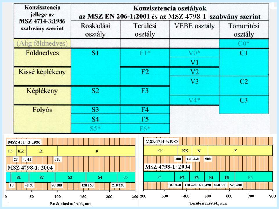 Betonok megfelelősége MSZ 4798 szerint A betonok megfelelőségének követelménye: - megfelelő tartósság (ellenálló képesség) környezeti hatásoknak megfelelő betonösszetétel - szilárdság (előírt, jellemző érték) Környezeti hatások (kitéti) osztályai: XO nincs korróziós kockázat XC-1...4 karbonátosodás okozta korrózió XD-1...3 kloridok által okozott korrózió XS-1...3 tengervízből származó klorid által okozott korrózió XF-1...4 fagyási/olvadási ciklusok által okozott korrózió XA-1...3 kémiai korrózió (agresszív vegyihatás) XK-1...4 koptatóhatás okozta károsodás XV-1...3 igénybevétel víznyomás hatására