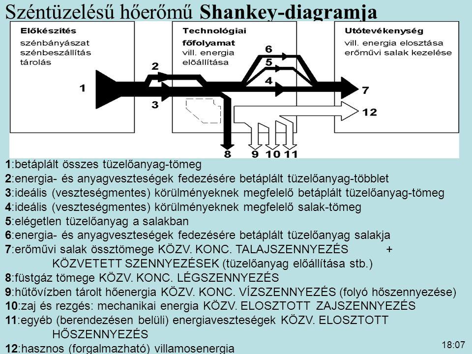 18:09 Széntüzelésű hőerőmű Shankey-diagramja 1:betáplált összes tüzelőanyag-tömeg 2:energia- és anyagveszteségek fedezésére betáplált tüzelőanyag-több