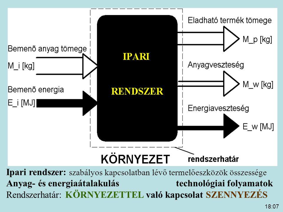 18:09 Ipari rendszer: szabályos kapcsolatban lévő termelőeszközök összessége Anyag- és energiaátalakulástechnológiai folyamatok Rendszerhatár: KÖRNYEZ