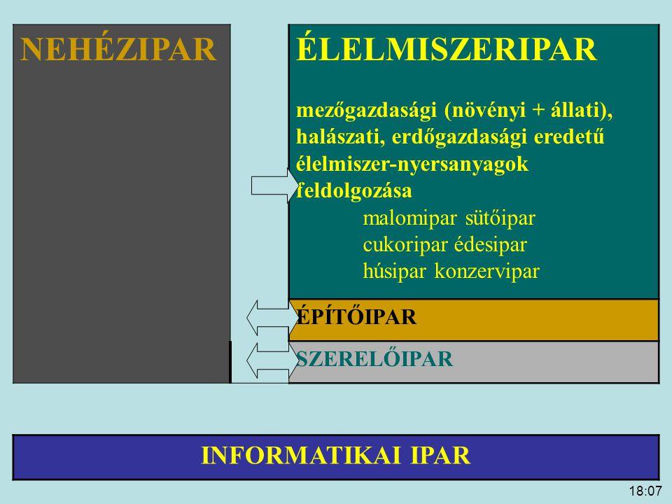 18:09 A környezet és az ipar konfliktusa Magyarországon Környezeti tényező Ipari szennyezés (példa) Szennyező -forrás (példa) Fő tendencia 1980- Fő tendencia okai Fennmaradó problémák megoldása LEVEGŐSO 2 NO x Porkibocsátás tüzelés, vegyipar, papíripar, építőanyag- ipar csökkentermelés visszaesés, fejlettebb technológiák technológiai fejlesztés VÍZoldott és le- begő szeny- nyezőanyag, szervesanyag, nehézfém, só, hőterhelés élelmiszer- ipar, vegyipar, könnyűipar csökkentermelés visszaesés, vízminőség- védelmi intézkedések ipari szennyvíz- tisztítás fejlesztése, technológiai fejlesztés