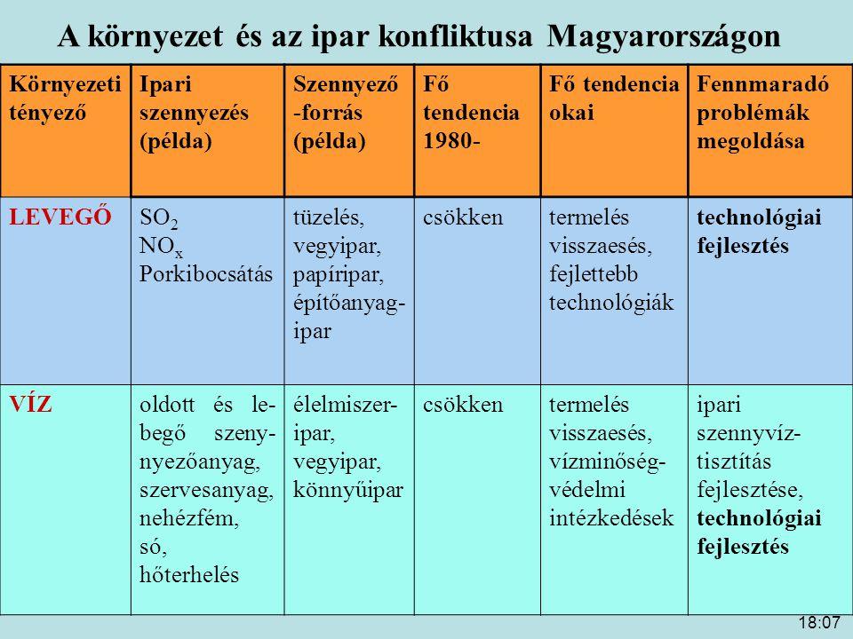 18:09 A környezet és az ipar konfliktusa Magyarországon Környezeti tényező Ipari szennyezés (példa) Szennyező- forrás (példa) Fő tendencia 1980- Fő tendencia okai Fennmaradó problémák megoldása TALAJ veszélyes és radioaktív hulladékok Szén- hidrogén- ipar, vegyipar (feldolgozás, tárolás, szállítás) ?Elégtelen meg- figyelés ?(szabályozás hiány, elégtelen gazdasági ösztönzés, ártalmat- lanítási technológiák) szabályzók fejlesztése, gazdasági ösztönzés, technológiai fejlesztés TÁJRAJZnem veszélyes hulladékok építőipar, erőművek, kohászat, bányászat .