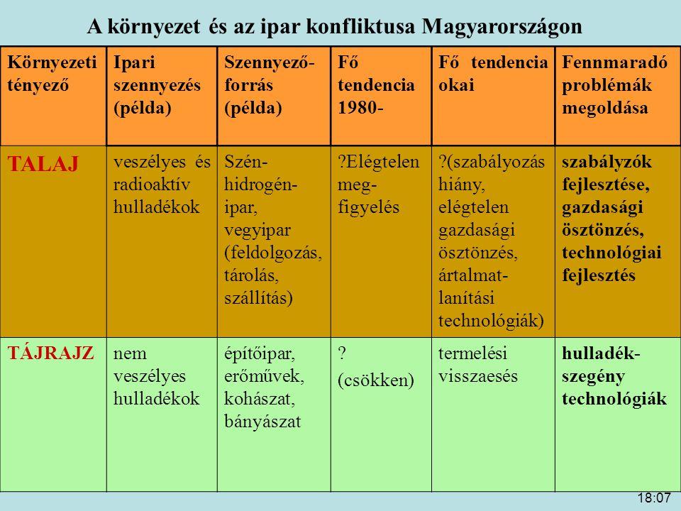 18:09 A környezet és az ipar konfliktusa Magyarországon Környezeti tényező Ipari szennyezés (példa) Szennyező- forrás (példa) Fő tendencia 1980- Fő te