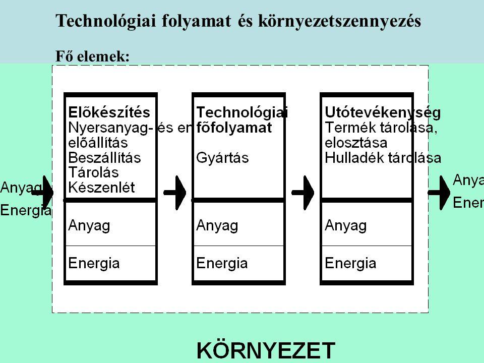 18:09 Technológiai folyamat és környezetszennyezés Fő elemek: