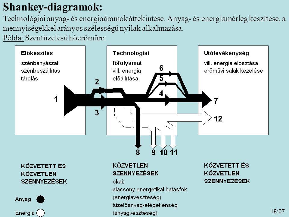 18:09 Széntüzelésű hőerőmű Shankey-diagramja 1:betáplált összes tüzelőanyag-tömeg 2:energia- és anyagveszteségek fedezésére betáplált tüzelőanyag-többlet 3:ideális (veszteségmentes) körülményeknek megfelelő betáplált tüzelőanyag-tömeg 4:ideális (veszteségmentes) körülményeknek megfelelő salak-tömeg 5:elégetlen tüzelőanyag a salakban 6:energia- és anyagveszteségek fedezésére betáplált tüzelőanyag salakja 7:erőművi salak össztömege KÖZV.