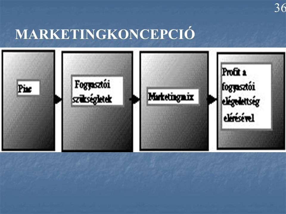 MARKETINGKONCEPCIÓ 36