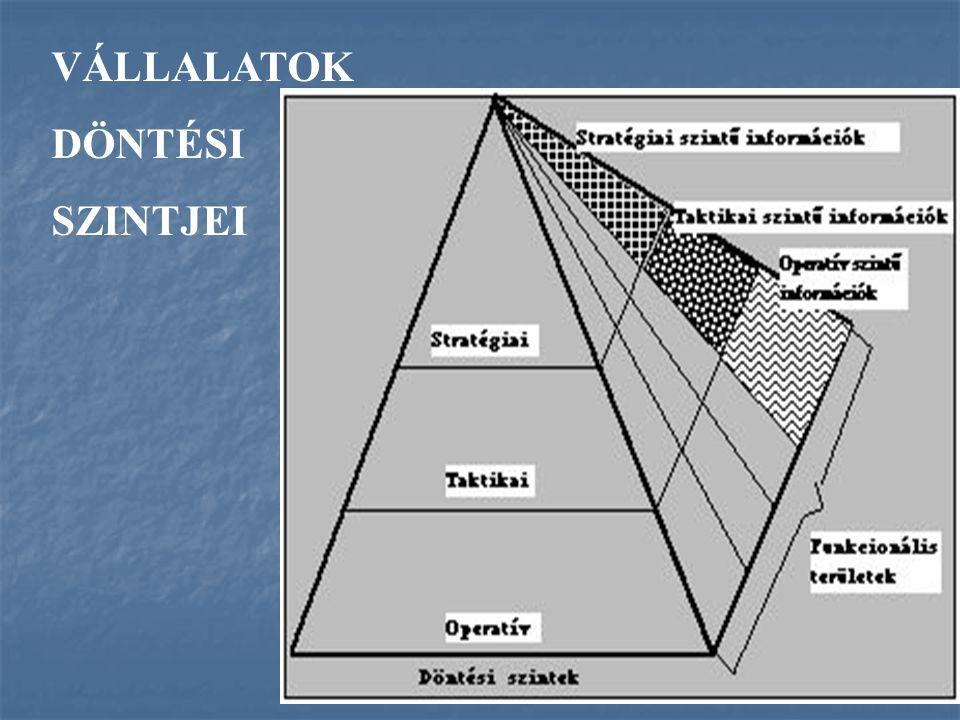 Az eredményes működésének feltétele a négy funk- cionális terület feladatainak szakszerű ellátása, azok hatékony együttműködése.