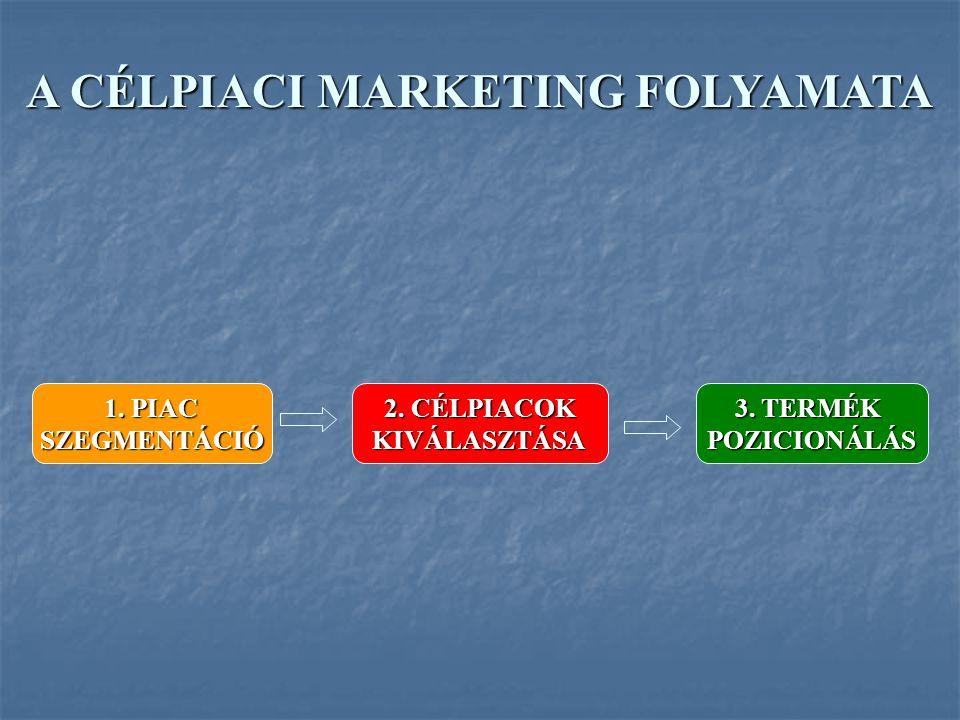 SZEGMENS a piac egyedi keresleti sajátosságait mutató csoport Célpiaci marketing a piac kiválasztott szegmenseinek megfelelő terméket kifejlesztő, kínáló és e szegmensekre irányuló marketing mixet alkalmazó vállalati magatartás