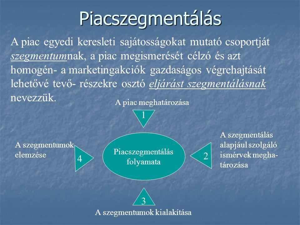 Fogyasztókat jellemző ismérvek TÁRSADALMI - GAZDASÁGIfoglalkozásvégzettségjövedeleméletmód MAGATARTÁSItermékhasználatmárkahűségszemélyiségjegy PIACSZEGMENTÁCIÓ 2.