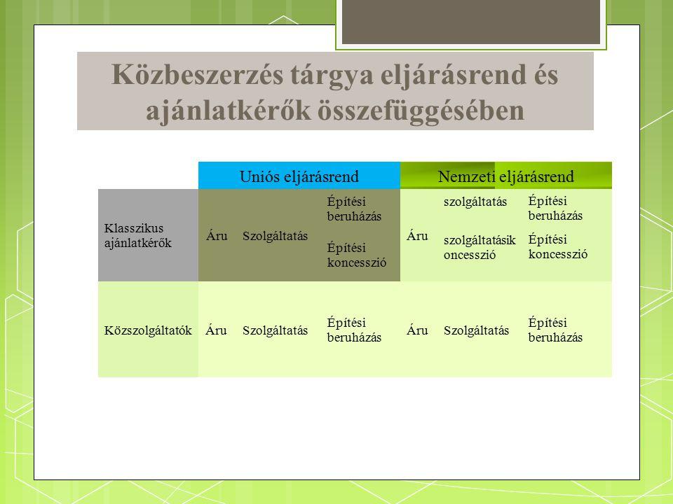 Közbeszerzés tárgya eljárásrend és ajánlatkérők összefüggésében Uniós eljárásrendNemzeti eljárásrend Klasszikus ajánlatkérők ÁruSzolgáltatás Építési b