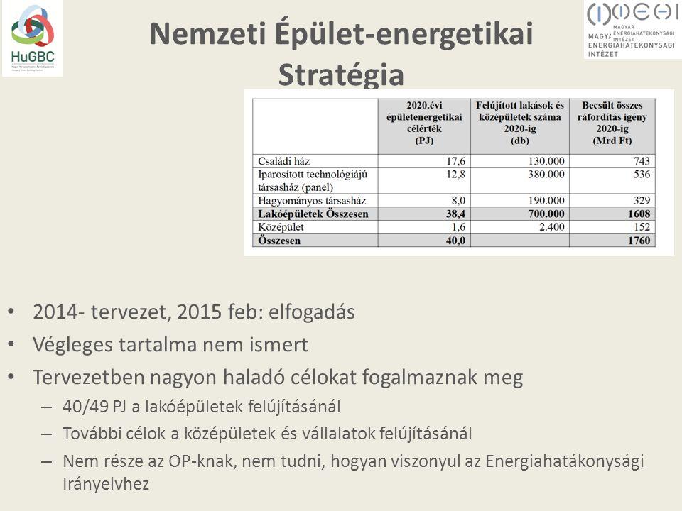 Nemzeti Épület-energetikai Stratégia 2014- tervezet, 2015 feb: elfogadás Végleges tartalma nem ismert Tervezetben nagyon haladó célokat fogalmaznak meg – 40/49 PJ a lakóépületek felújításánál – További célok a középületek és vállalatok felújításánál – Nem része az OP-knak, nem tudni, hogyan viszonyul az Energiahatákonysági Irányelvhez
