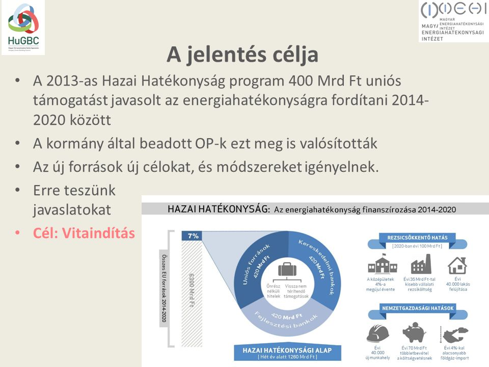 A jelentés célja A 2013-as Hazai Hatékonyság program 400 Mrd Ft uniós támogatást javasolt az energiahatékonyságra fordítani 2014- 2020 között A kormány által beadott OP-k ezt meg is valósították Az új források új célokat, és módszereket igényelnek.