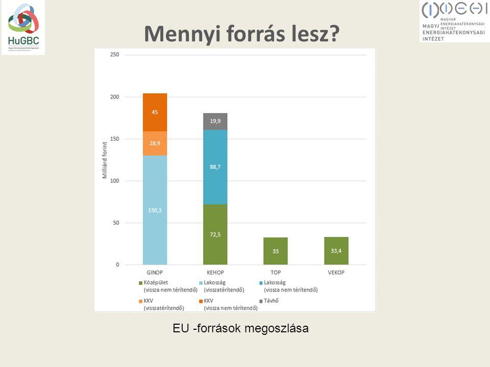 Mennyi forrás lesz EU -források megoszlása