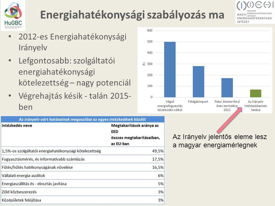 Energiahatékonysági szabályozás ma 2012-es Energiahatékonysági Irányelv Lefgontosabb: szolgáltatói energiahatékonysági kötelezettség – nagy potenciál Végrehajtás késik - talán 2015- ben Az Irányelv jelentős eleme lesz a magyar energiamérlegnek