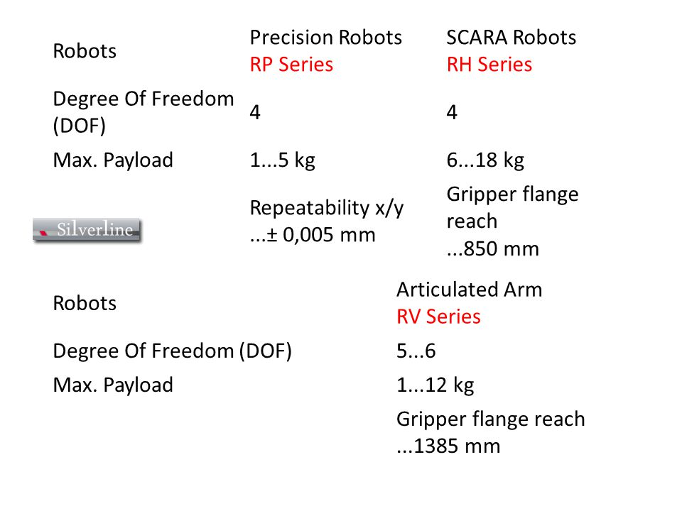 Robots Precision Robots RP Series SCARA Robots RH Series Degree Of Freedom (DOF) 44 Max. Payload1...5 kg6...18 kg Repeatability x/y...± 0,005 mm Gripp