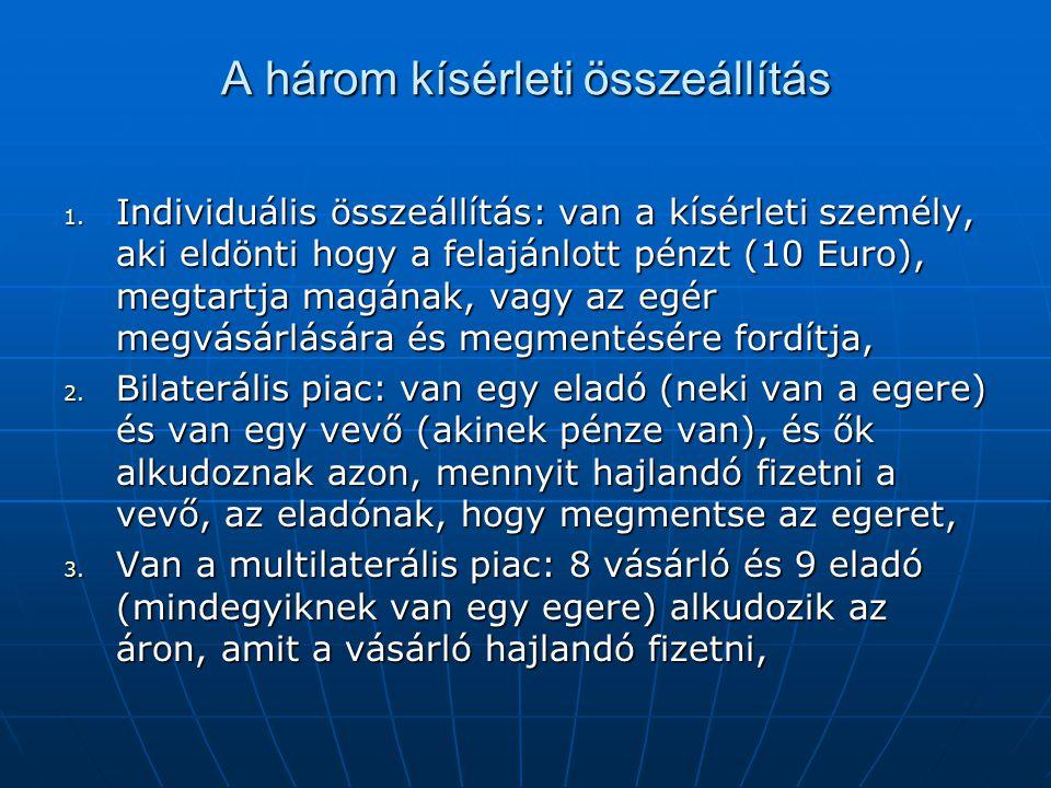 A három kísérleti összeállítás 1. Individuális összeállítás: van a kísérleti személy, aki eldönti hogy a felajánlott pénzt (10 Euro), megtartja magána