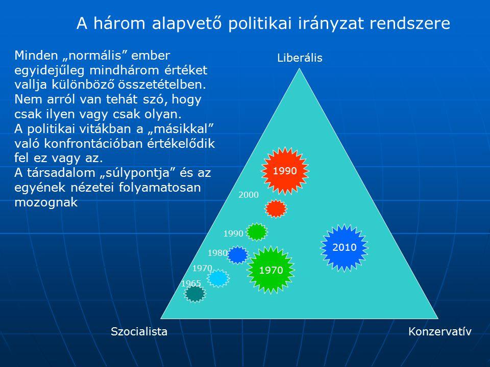 """A három alapvető politikai irányzat rendszere SzocialistaKonzervatív Liberális 1965 1970 1980 1990 2000 Minden """"normális"""" ember egyidejűleg mindhárom"""