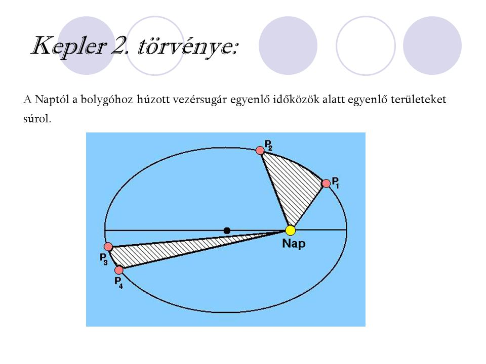 A Naptól a bolygóhoz húzott vezérsugár egyenlő időközök alatt egyenlő területeket súrol. Kepler 2. törvénye: