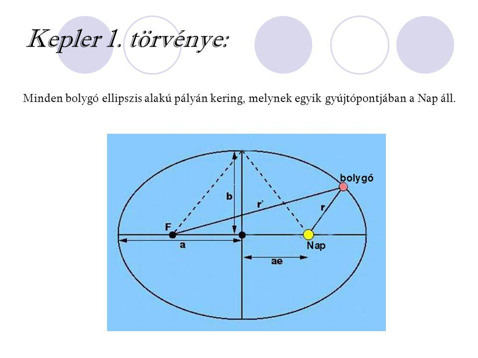 Kepler 1. törvénye: Minden bolygó ellipszis alakú pályán kering, melynek egyik gyújtópontjában a Nap áll.