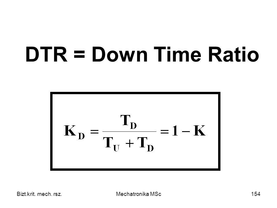Bizt.krit. mech. rsz.Mechatronika MSc154 DTR = Down Time Ratio