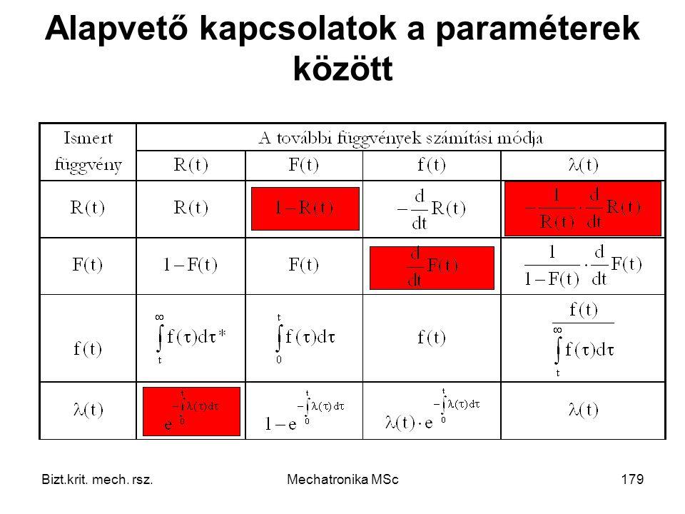 Bizt.krit. mech. rsz.Mechatronika MSc179 Alapvető kapcsolatok a paraméterek között