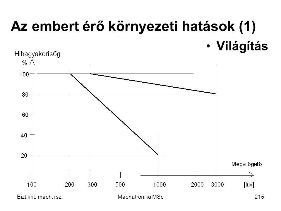 Bizt.krit. mech. rsz.Mechatronika MSc215 Az embert érő környezeti hatások (1) Világítás