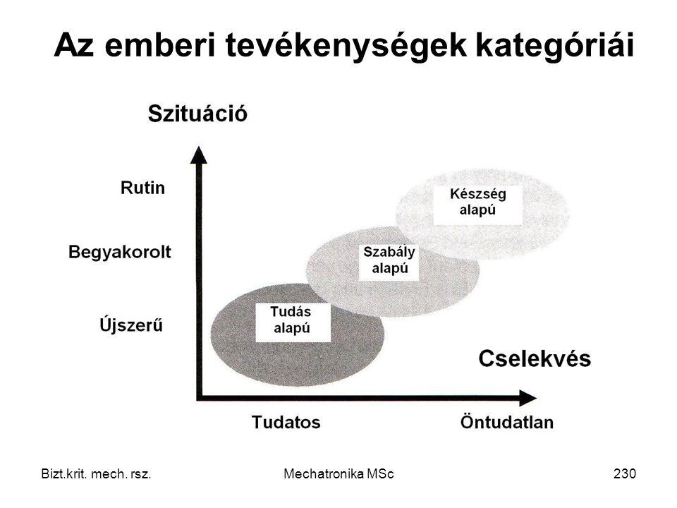 Bizt.krit. mech. rsz.Mechatronika MSc230 Az emberi tevékenységek kategóriái