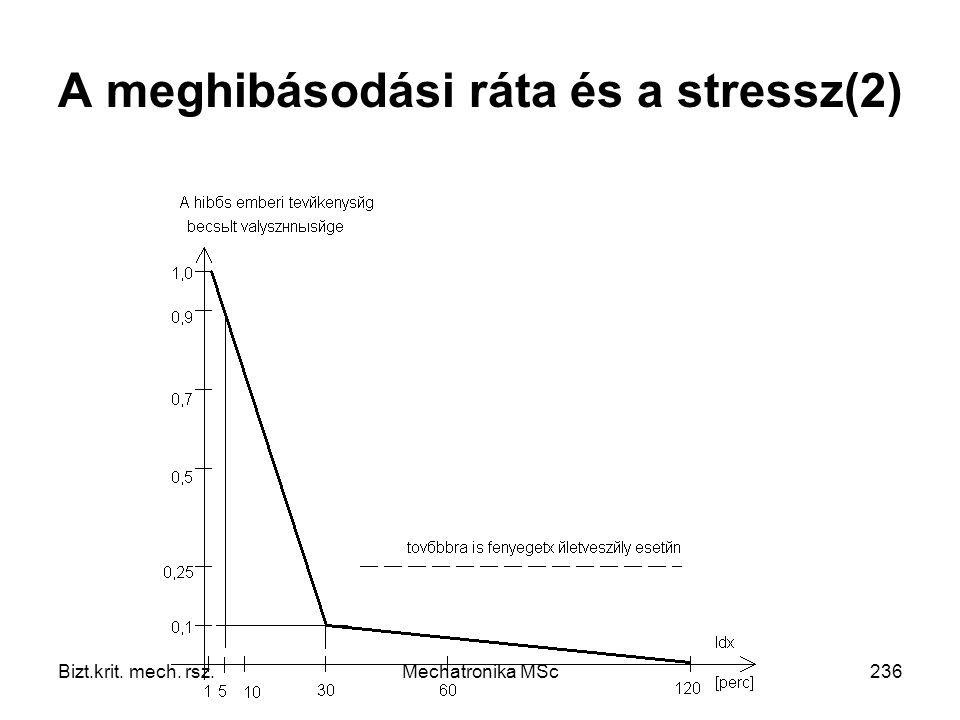 Bizt.krit. mech. rsz.Mechatronika MSc236 A meghibásodási ráta és a stressz(2)