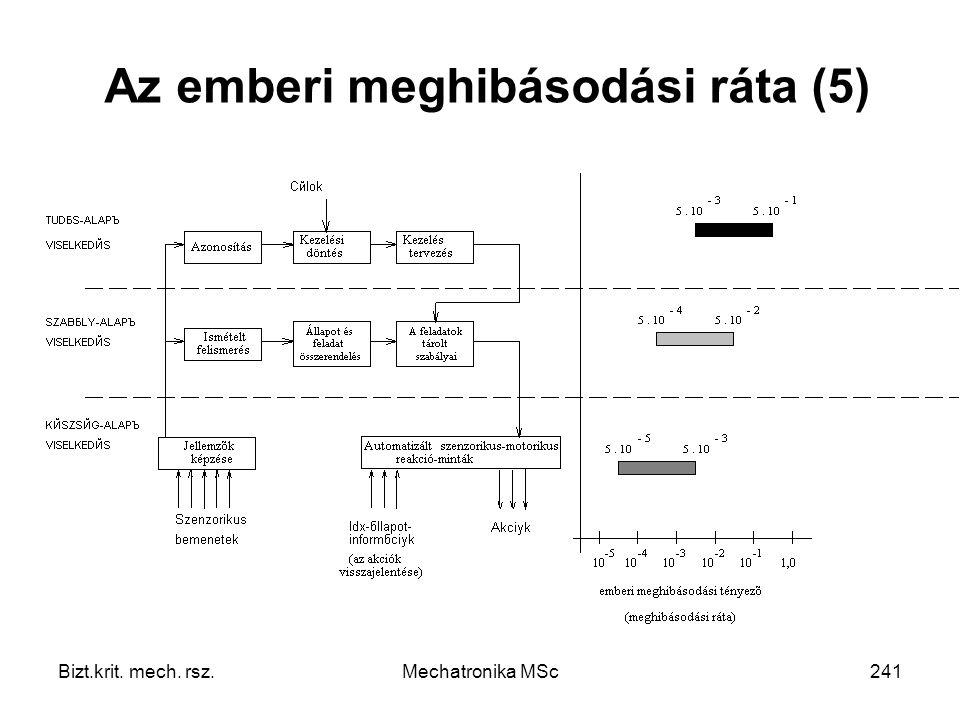 Bizt.krit. mech. rsz.Mechatronika MSc241 Az emberi meghibásodási ráta (5)