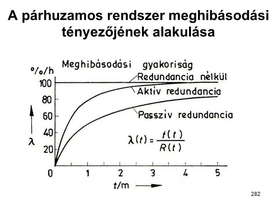 Bizt.krit. mech. rsz.Mechatronika MSc282 A párhuzamos rendszer meghibásodási tényezőjének alakulása