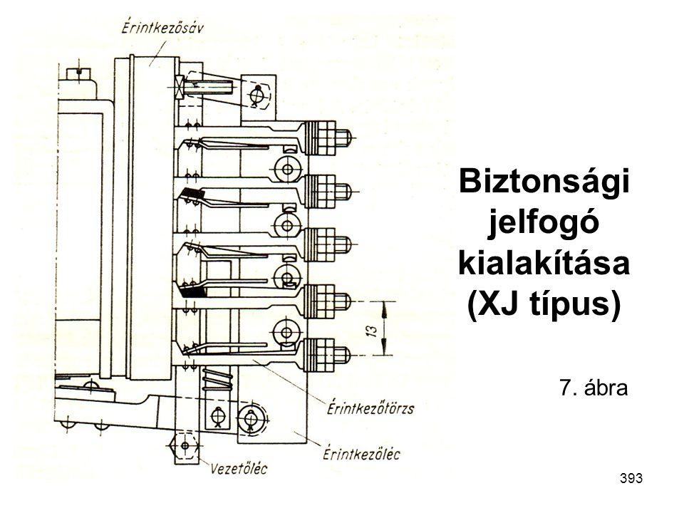 Bizt.krit. mech. rsz.Mechatronika MSc393 Biztonsági jelfogó kialakítása (XJ típus) 7. ábra