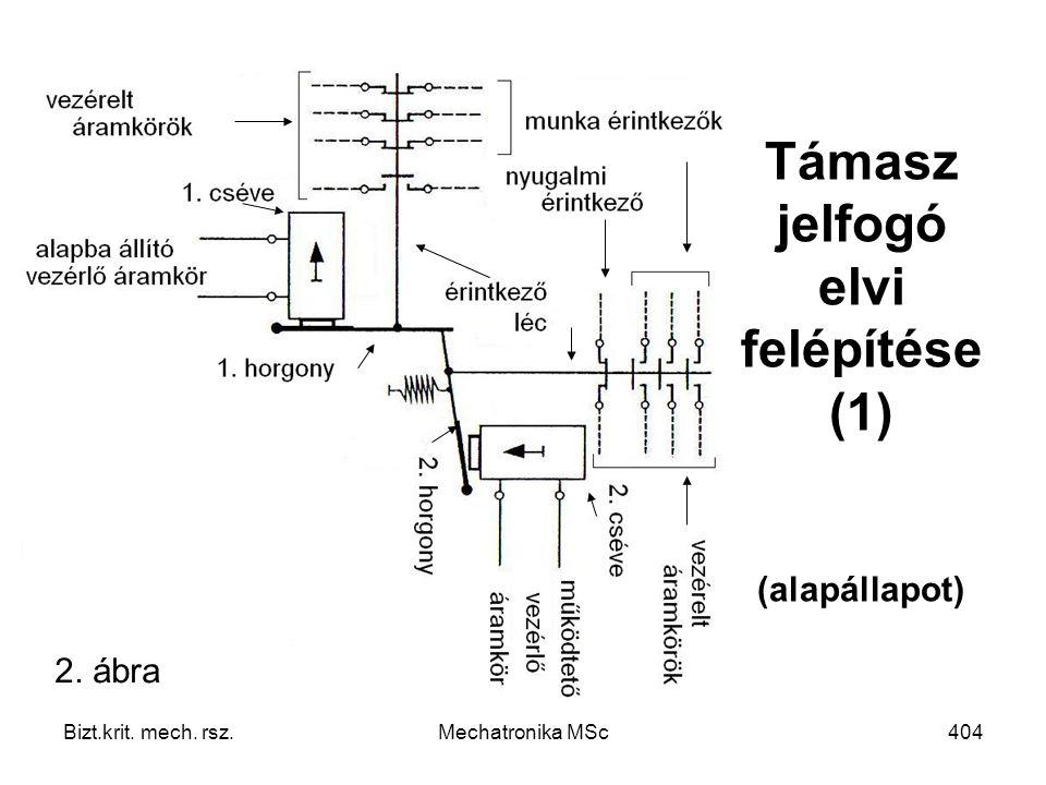 Bizt.krit. mech. rsz.Mechatronika MSc404 Támasz jelfogó elvi felépítése (1) (alapállapot) 2. ábra