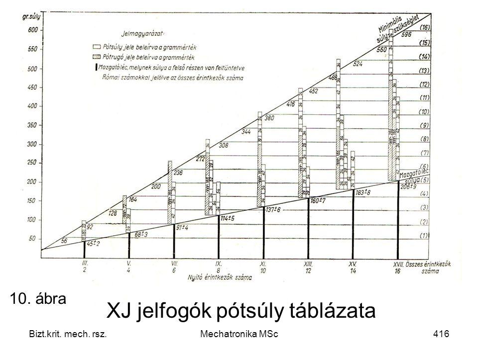 Bizt.krit. mech. rsz.Mechatronika MSc416 XJ jelfogók pótsúly táblázata 10. ábra