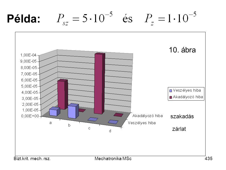 Bizt.krit. mech. rsz.Mechatronika MSc435 Példa: szakadás zárlat 10. ábra