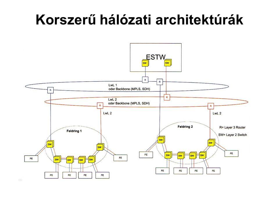 Bizt.krit. mech. rsz.Mechatronika MSc464 Korszerű hálózati architektúrák