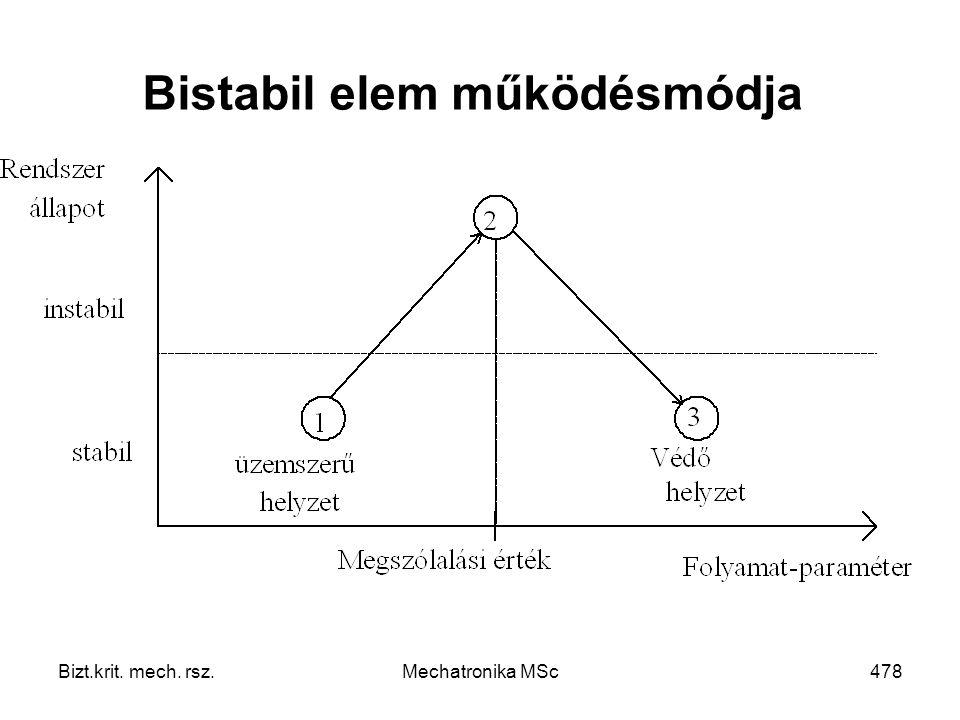 Bizt.krit. mech. rsz.Mechatronika MSc478 Bistabil elem működésmódja